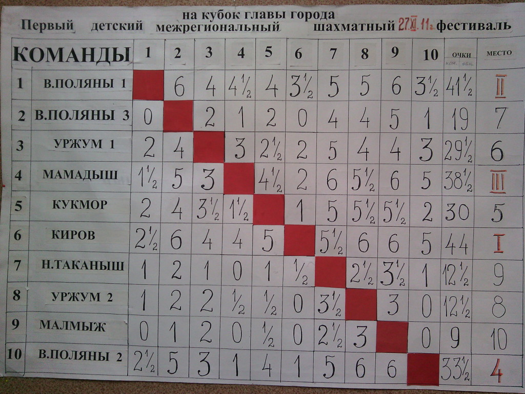 Таблица 1 фестиваля
